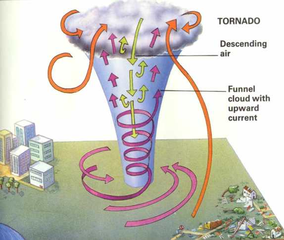 how does a tornado occur? - bangladesh tornado